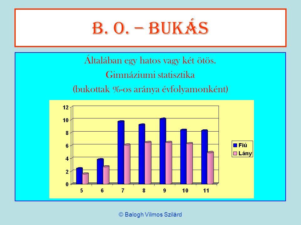 B. o. – Bukás Általában egy hatos vagy két ötös. Gimnáziumi statisztika (bukottak %-os aránya évfolyamonként) © Balogh Vilmos Szilárd