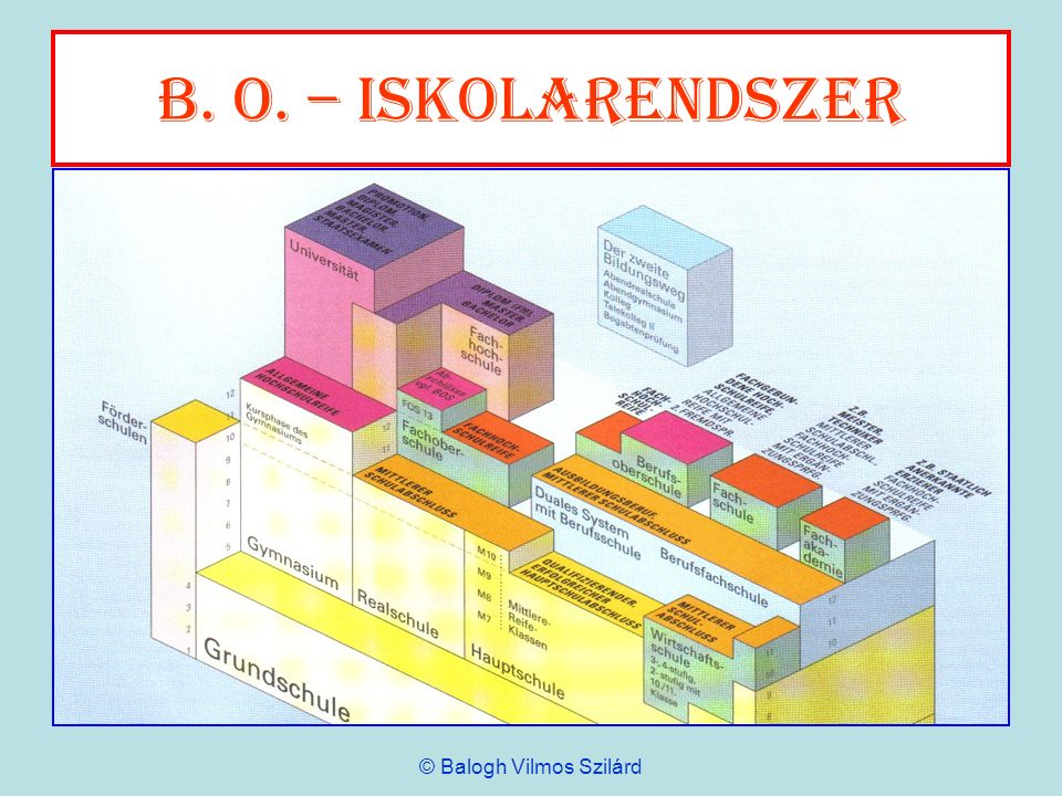 B. o. – Iskolarendszer © Balogh Vilmos Szilárd