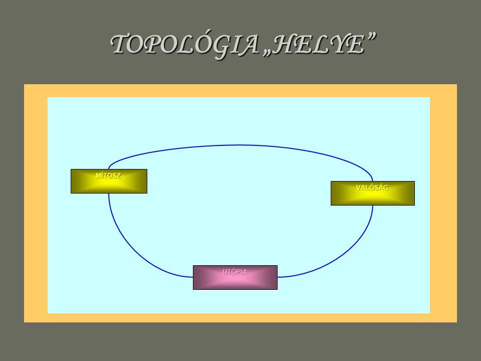 TOPOLÓGIA HELYE