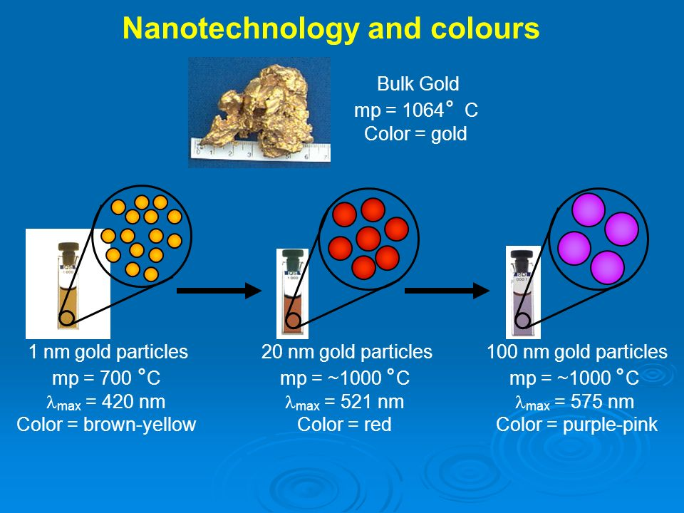 Nanotechnology and colours Bulk Gold mp = 1064 ° C Color = gold 1 nm gold particles mp = 700 ° C max = 420 nm Color = brown-yellow 20 nm gold particles mp = ~1000 ° C max = 521 nm Color = red 100 nm gold particles mp = ~1000 ° C max = 575 nm Color = purple-pink