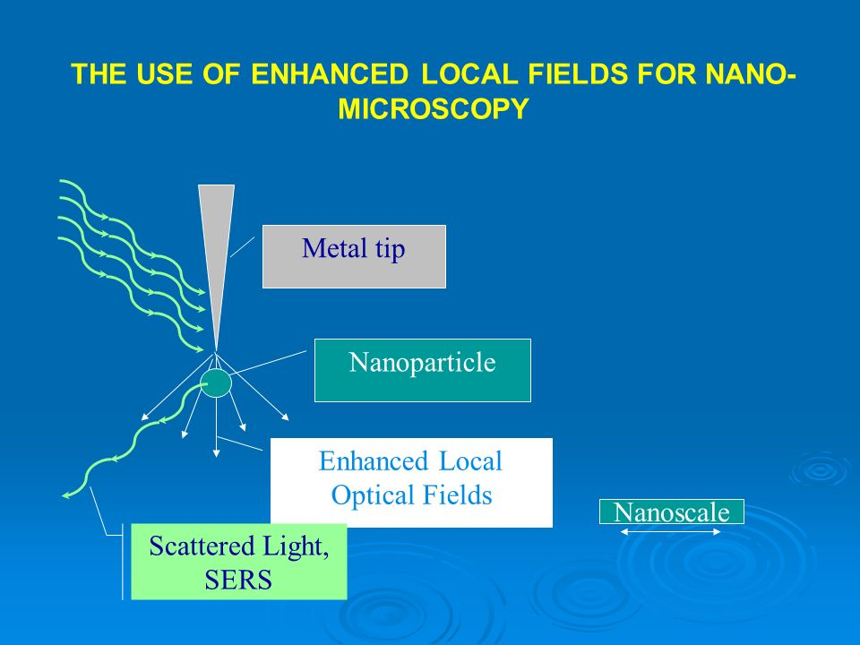 Metal tip Nanoparticle Enhanced Local Optical Fields Scattered Light, SERS Nanoscale THE USE OF ENHANCED LOCAL FIELDS FOR NANO- MICROSCOPY