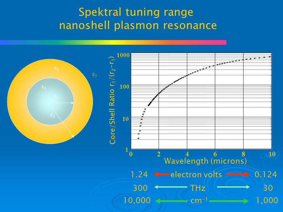 Spektral tuning range nanoshell plasmon resonance 0246810 1 100 1000 Wavelength (microns) Core/Shell Ratio r 1 /(r 2 -r 1 ) 1.24 electron volts 0.124 10,000 cm -1 1,000 300 THz 30 r2r2 r1r1   