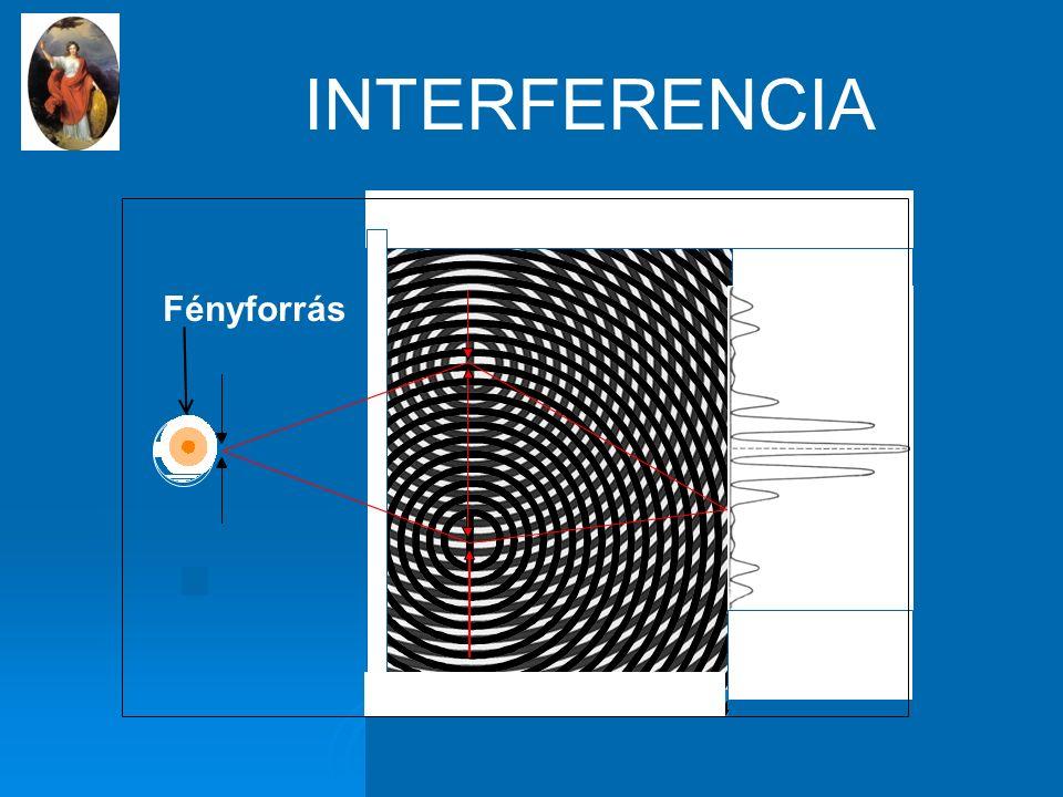 Fényforrás INTERFERENCIA