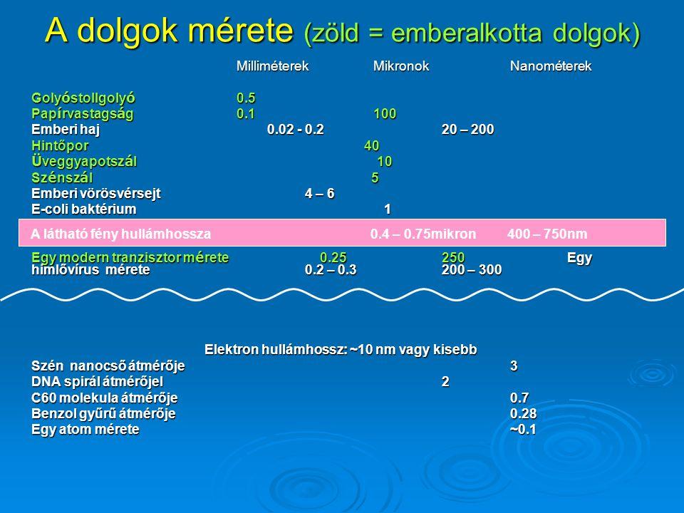 A dolgok mérete (zöld = emberalkotta dolgok) MilliméterekMikronok Nanométerek Goly ó stollgoly ó 0.5 Pap í rvastags á g0.1100 Emberi haj 0.02 - 0.220 – 200 Hintőpor 40 Ü veggyapotsz á l 10 Sz é nsz á l 5 Emberi vörösvérsejt4 – 6 E-coli baktérium 1 Egy modern tranzisztor m é rete 0.25250 Egy himlővírus mérete0.2 – 0.3200 – 300 Elektron hullámhossz: ~10 nm vagy kisebb Elektron hullámhossz: ~10 nm vagy kisebb Szén nanocső átmérője3 DNA spirál átmérőjel2 C60 molekula átmérője 0.7 Benzol gyűrű átmérője0.28 Egy atom mérete~0.1 A látható fény hullámhossza 0.4 – 0.75mikron 400 – 750nm