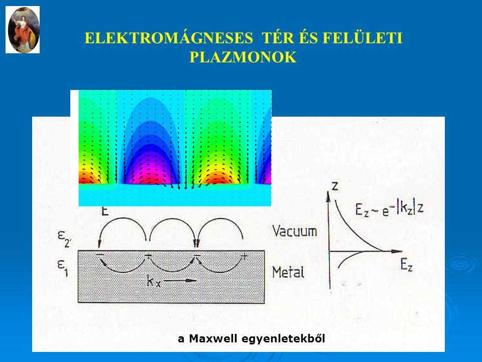 ELEKTROMÁGNESES TÉR ÉS FELÜLETI PLAZMONOK a Maxwell egyenletekből