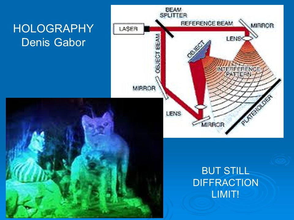 HOLOGRAPHY Denis Gabor BUT STILL DIFFRACTION LIMIT!