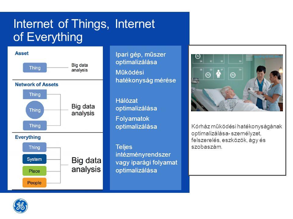 Internet of Things, Internet of Everything Ipari gép, műszer optimalizálása Működési hatékonyság mérése Hálózat optimalizálása Folyamatok optimalizálá