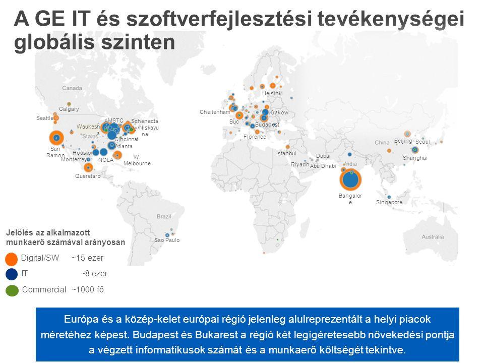 Lehetőségek a Közép-Kelet Európai növekedésre Business IT aligned centers GE IT crossbusiness centers -Közös beszállítói hálózat -Közös tréningek, ITLP program -Tudásmegosztás -Erőforrások megosztása -Pályázati források elérhetősége (EU) -Közös fejlesztési projektek -Magasabb karrier lehetőségek a régióban -GE szerepvállalása az új digitális generáció nagyköveteként -Magas hozzáadott értékű munkahelyek teremtése a régióban Fókuszterületek: Budapest: Analitika, Folyamatok modellezése, Infrastruktúra fejlesztés Bucharest - Oracle -Közös beszállítói hálózat -Közös tréningek, ITLP program -Tudásmegosztás -Erőforrások megosztása -Pályázati források elérhetősége (EU) -Közös fejlesztési projektek -Magasabb karrier lehetőségek a régióban -GE szerepvállalása az új digitális generáció nagyköveteként -Magas hozzáadott értékű munkahelyek teremtése a régióban Fókuszterületek: Budapest: Analitika, Folyamatok modellezése, Infrastruktúra fejlesztés Bucharest - Oracle Kedvező feltételek az Európai működés kibővítésére Budapest, HU IT EEs: 163 -> 250 HC, SW CoE: 400 Krakow, PL Healthcare IT EEs= 146 -> 240 Elblag, Alstom P&W IT EEs= ?80 Bucarest, RO O&G IT EEs= 30 Insourcing: Global target: 2500 Europe oppty: ~500 EU near-shoring & Consolidation: Pool: ~2000 CE/France oppty Re-shoring Pool: ~2500 Bratislava, SK Alstom IT EEs= ?60 France Alstom IT EEs= 600 Paris/CEE tandem (2h flight)