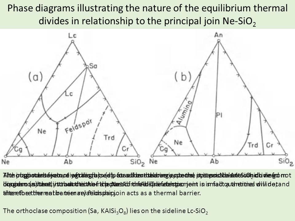 Phase diagrams illustrating the nature of the equilibrium thermal divides in relationship to the principal join Ne-SiO 2 The plagioclase join, diagram (b), acts as a thermal barrier in the system Ne-An-SiO 2 driving liquids constantly toward either the Ne-Ab or Ab-Tr eutectic.