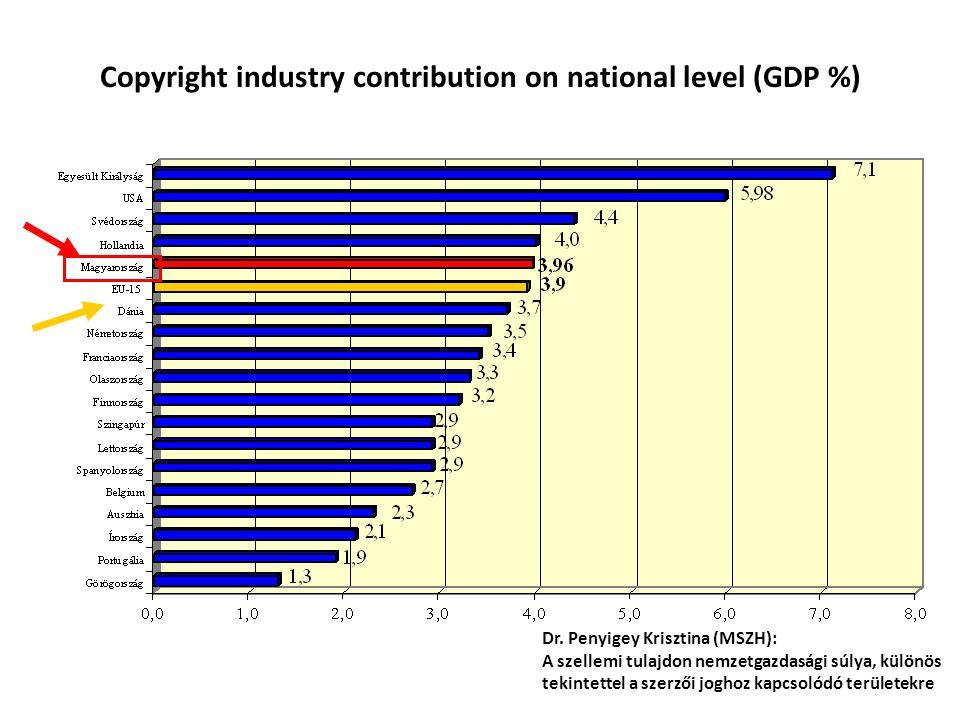 Copyright industry contribution on national level (GDP %) Dr. Penyigey Krisztina (MSZH): A szellemi tulajdon nemzetgazdasági súlya, különös tekintette