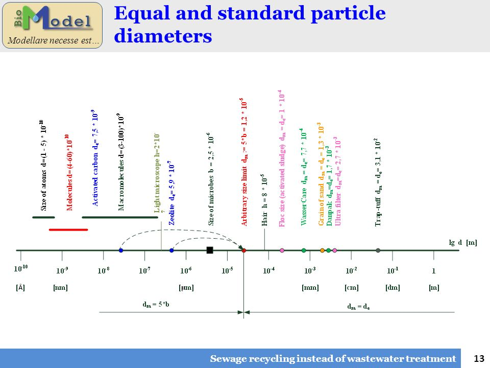 13 Modellare necesse est… Equal and standard particle diameters Sewage recycling instead of wastewater treatment