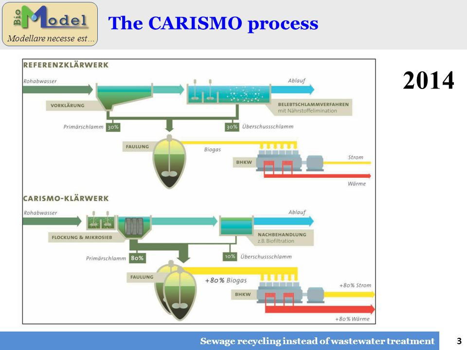 3 Modellare necesse est… The CARISMO process Sewage recycling instead of wastewater treatment 2014