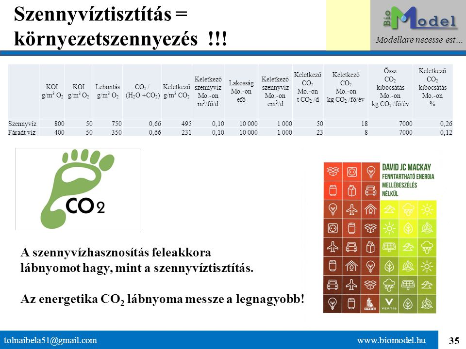35 Szennyvíztisztítás = környezetszennyezés !!! tolnaibela51@gmail.com www.biomodel.hu Modellare necesse est… KOI g/m 3 O 2 Lebontás g/m 3 O 2 CO 2 /