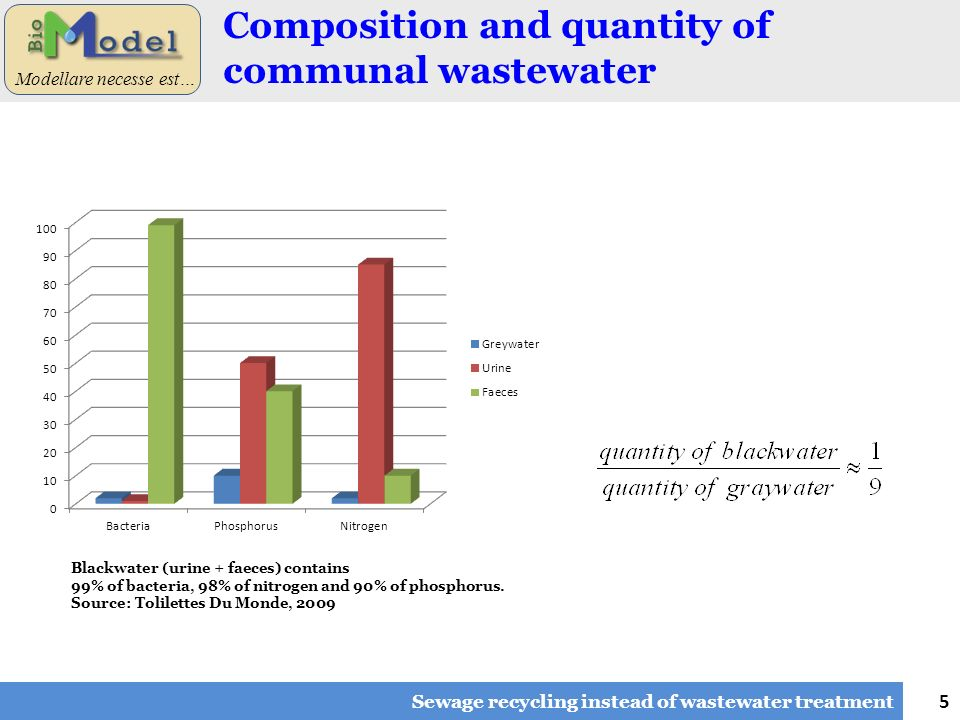5 Modellare necesse est… Composition and quantity of communal wastewater Sewage recycling instead of wastewater treatment Blackwater (urine + faeces)