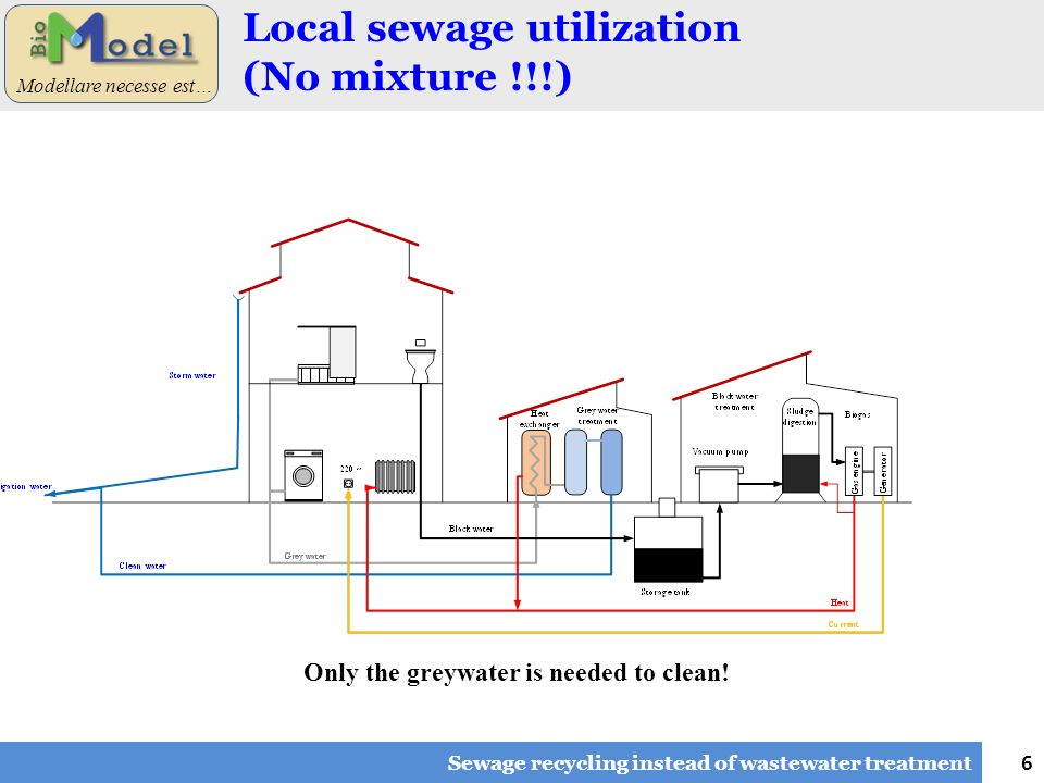 6 Modellare necesse est… Local sewage utilization (No mixture !!!) Sewage recycling instead of wastewater treatment Only the greywater is needed to cl