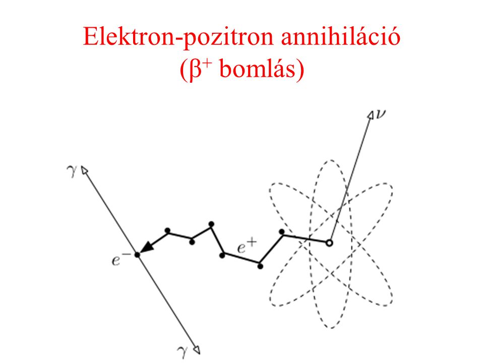 Elektron-pozitron annihiláció (β + bomlás)