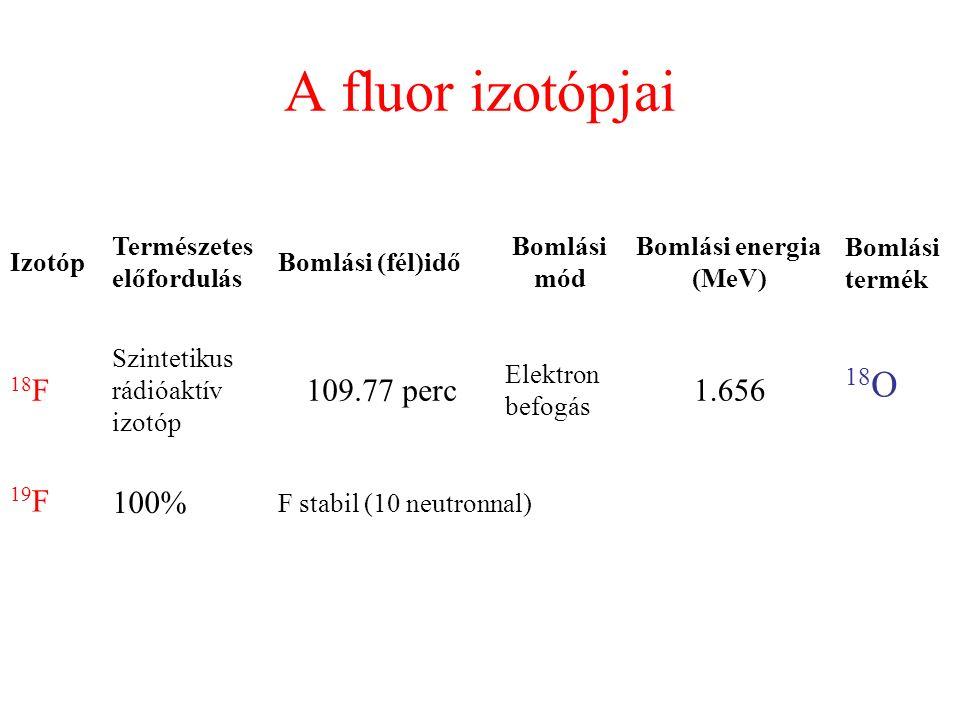 A fluor izotópjai Izotóp Természetes előfordulás Bomlási (fél)idő Bomlási mód Bomlási energia (MeV) Bomlási termék 18 F Szintetikus rádióaktív izotóp