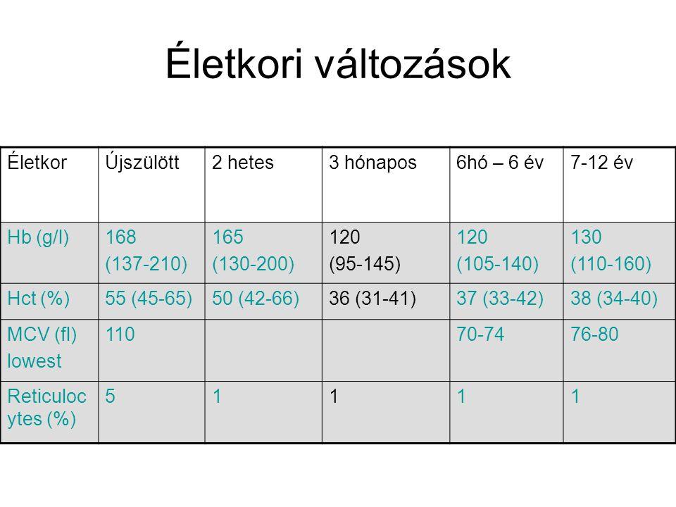 Életkori változások ÉletkorÚjszülött2 hetes3 hónapos6hó – 6 év7-12 év Hb (g/l)168 (137-210) 165 (130-200) 120 (95-145) 120 (105-140) 130 (110-160) Hct (%)55 (45-65)50 (42-66)36 (31-41)37 (33-42)38 (34-40) MCV (fl) lowest 11070-7476-80 Reticuloc ytes (%) 51111