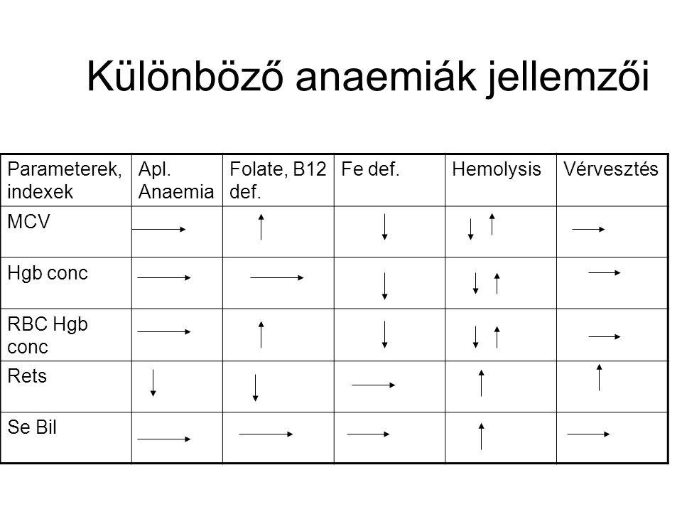 Különböző anaemiák jellemzői Parameterek, indexek Apl.