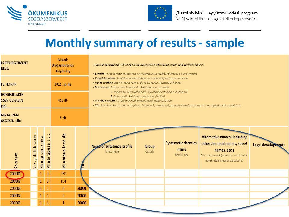 """""""Tisztább kép – együttműködési program Az új szintetikus drogok feltérképezéséért Monthly summary of results - sample"""
