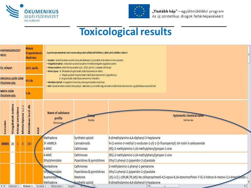 """""""Tisztább kép – együttműködési program Az új szintetikus drogok feltérképezéséért Toxicological results"""