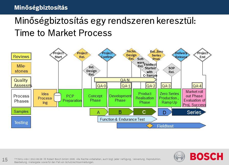 Minőségbiztosítás egy rendszeren keresztül: Time to Market Process Minőségbiztosítás TT/SHU-ASA | 2012.06.08 | © Robert Bosch GmbH 2008.