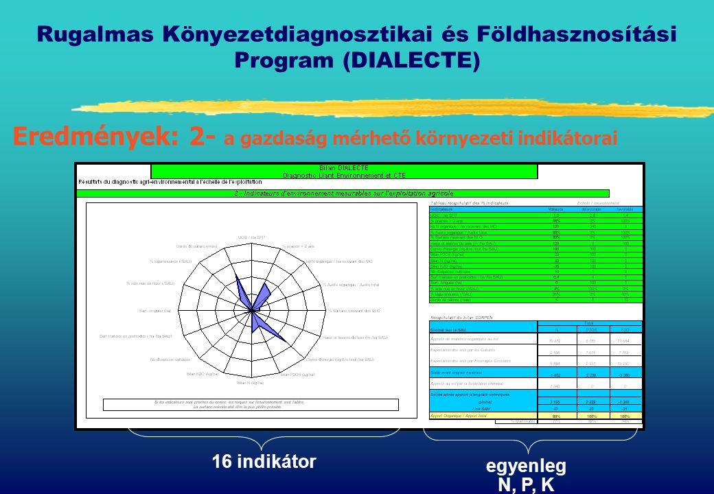Rugalmas Könyezetdiagnosztikai és Földhasznosítási Program (DIALECTE) Eredmények: 2- a gazdaság mérhető környezeti indikátorai 16 indikátor egyenleg N, P, K