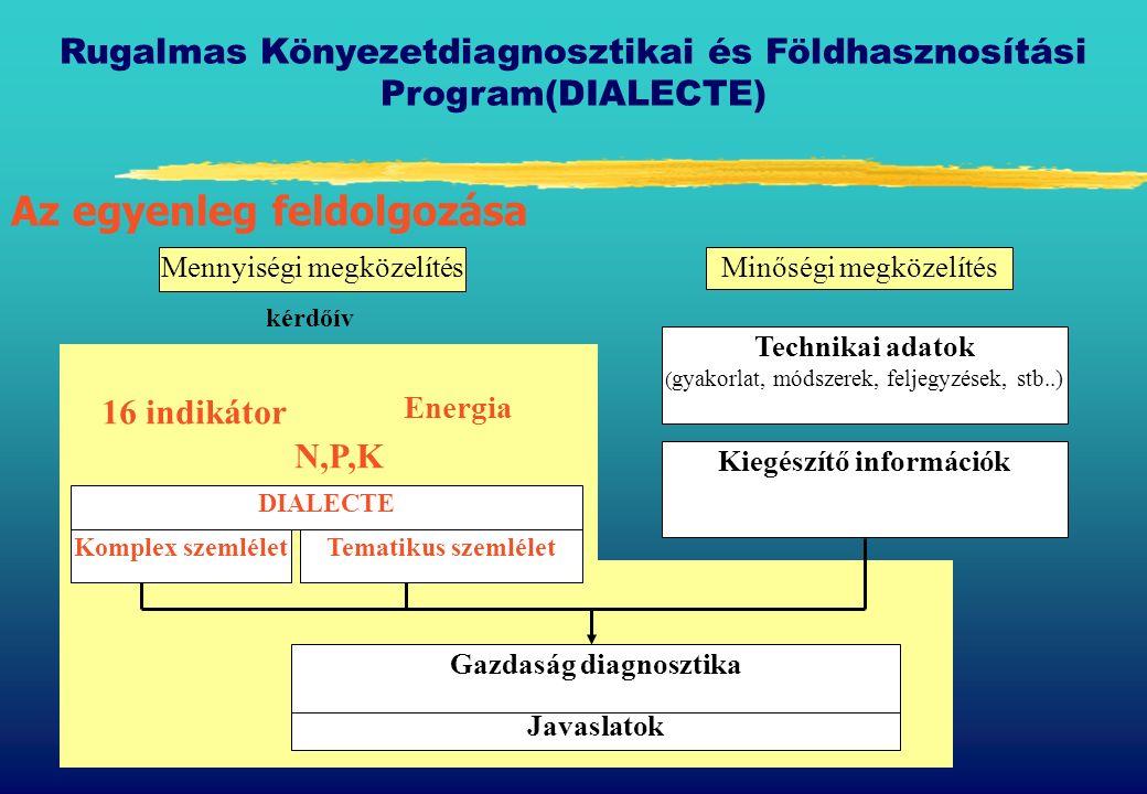16 indikátor Energia kérdőív N,P,K Mennyiségi megközelítés Rugalmas Könyezetdiagnosztikai és Földhasznosítási Program(DIALECTE) Az egyenleg feldolgozása Kiegészítő információk Minőségi megközelítés Technikai adatok ( gyakorlat, módszerek, feljegyzések, stb..) Komplex szemléletTematikus szemlélet DIALECTE Javaslatok Gazdaság diagnosztika