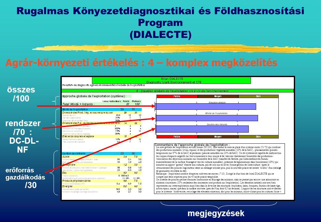 Rugalmas Könyezetdiagnosztikai és Földhasznosítási Program (DIALECTE) Agrár-környezeti értékelés : 4 – komplex megközelítés rendszer /70 : DC-DL- NF erőforrás gazdálkodás /30 megjegyzések összes /100 La note globale de l exploitation est très bonne (80/100).