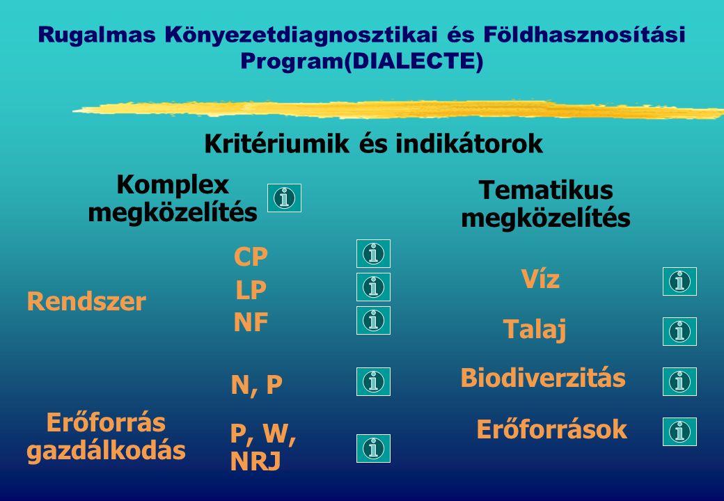 Rugalmas Könyezetdiagnosztikai és Földhasznosítási Program(DIALECTE) Kritériumik és indikátorok Komplex megközelítés Tematikus megközelítés Rendszer Erőforrás gazdálkodás Víz Talaj Biodiverzitás Erőforrások CP LP NF N, P P, W, NRJ