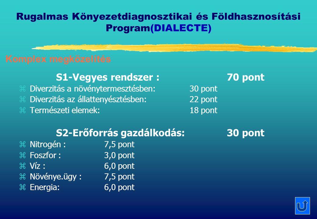 Rugalmas Könyezetdiagnosztikai és Földhasznosítási Program(DIALECTE) S1-Vegyes rendszer : 70 pont zDiverzitás a növénytermesztésben: 30 pont zDiverzitás az állattenyésztésben: 22 pont zTermészeti elemek: 18 pont S2-Erőforrás gazdálkodás:30 pont zNitrogén : 7,5 pont zFoszfor : 3,0 pont zVíz : 6,0 pont zNövénye.ügy : 7,5 pont zEnergia: 6,0 pont Komplex megközelítés