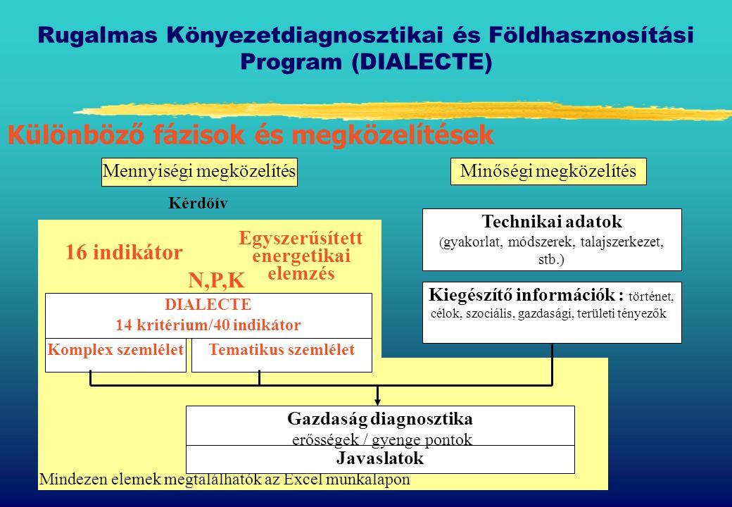Rugalmas Könyezetdiagnosztikai és Földhasznosítási Program (DIALECTE) zÁllatállomány zSzerves anyag bevitel /kivitel zÁllattartás zTakarmánynövények (takarmány) zTakarmányozás zVásárolt takarmányok zAz állattartással kapcsolatos elszivárgás zNem takarmányozási céllal termesztett növények zKiegészítő információk Szükséges adatok (jellegzetes és jól hozzáférhető) :