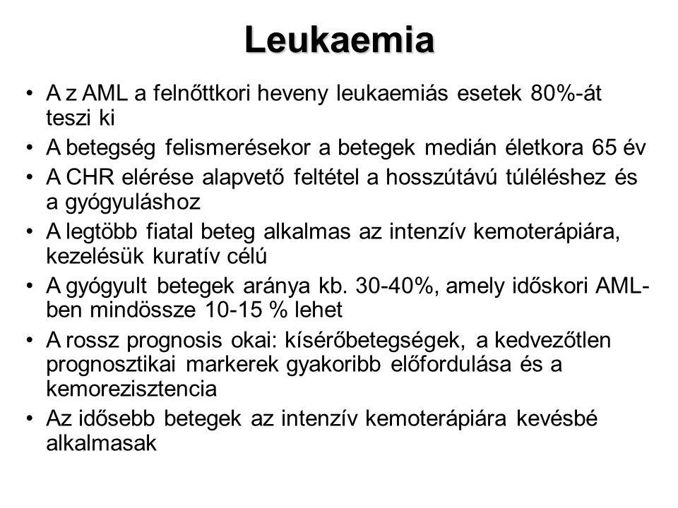 Leukaemia A z AML a felnőttkori heveny leukaemiás esetek 80%-át teszi ki A betegség felismerésekor a betegek medián életkora 65 év A CHR elérése alapv