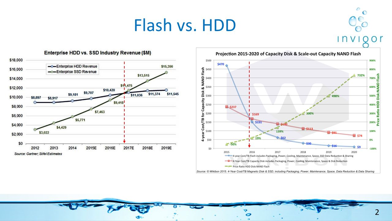 Flash vs. HDD 2 2
