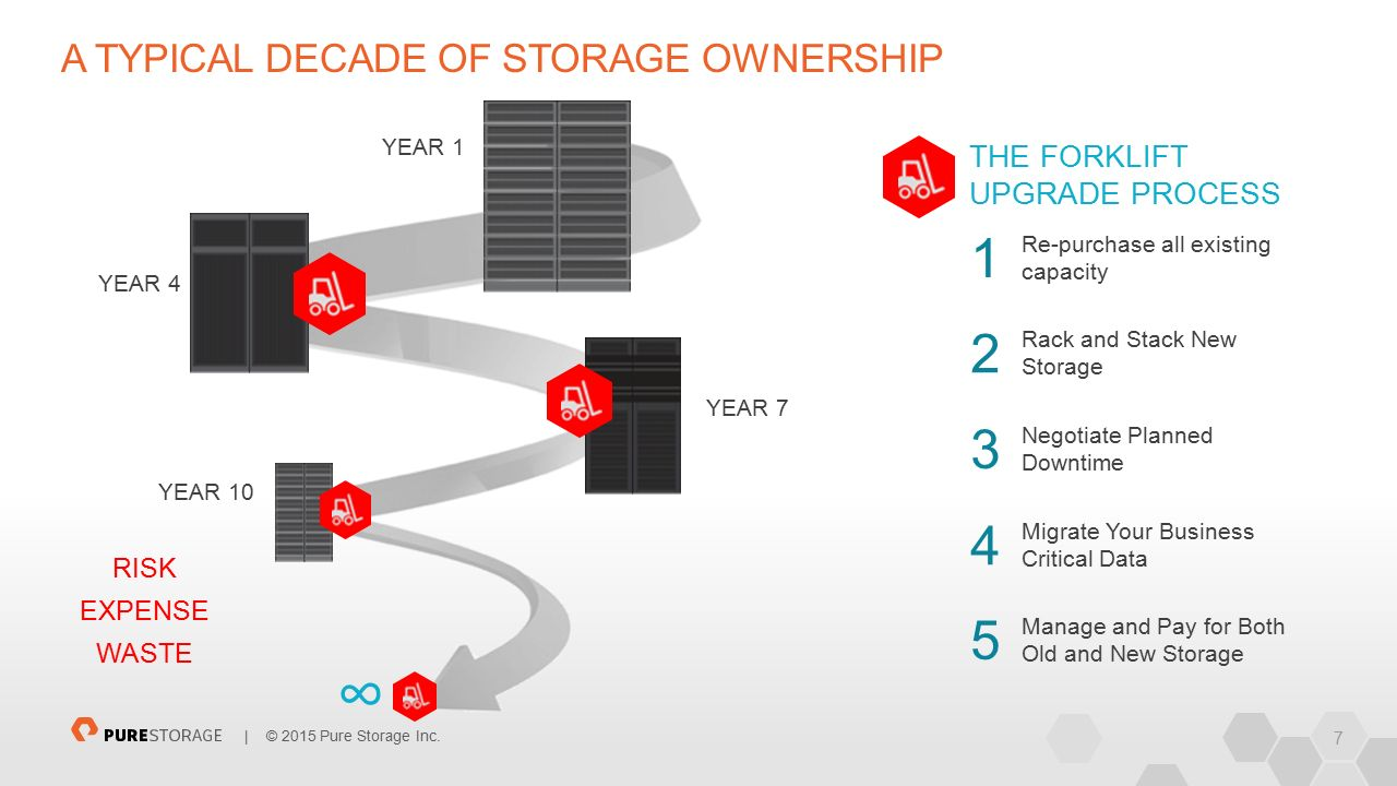 7 | © 2015 Pure Storage Inc. A TYPICAL DECADE OF STORAGE OWNERSHIP Rack and Stack New Storage Migrate Your Business Critical Data Negotiate Planned Do