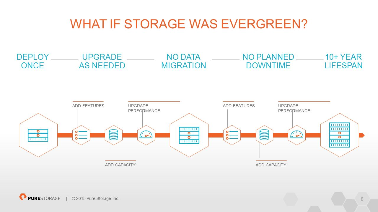 8 | © 2015 Pure Storage Inc. WHAT IF STORAGE WAS EVERGREEN.