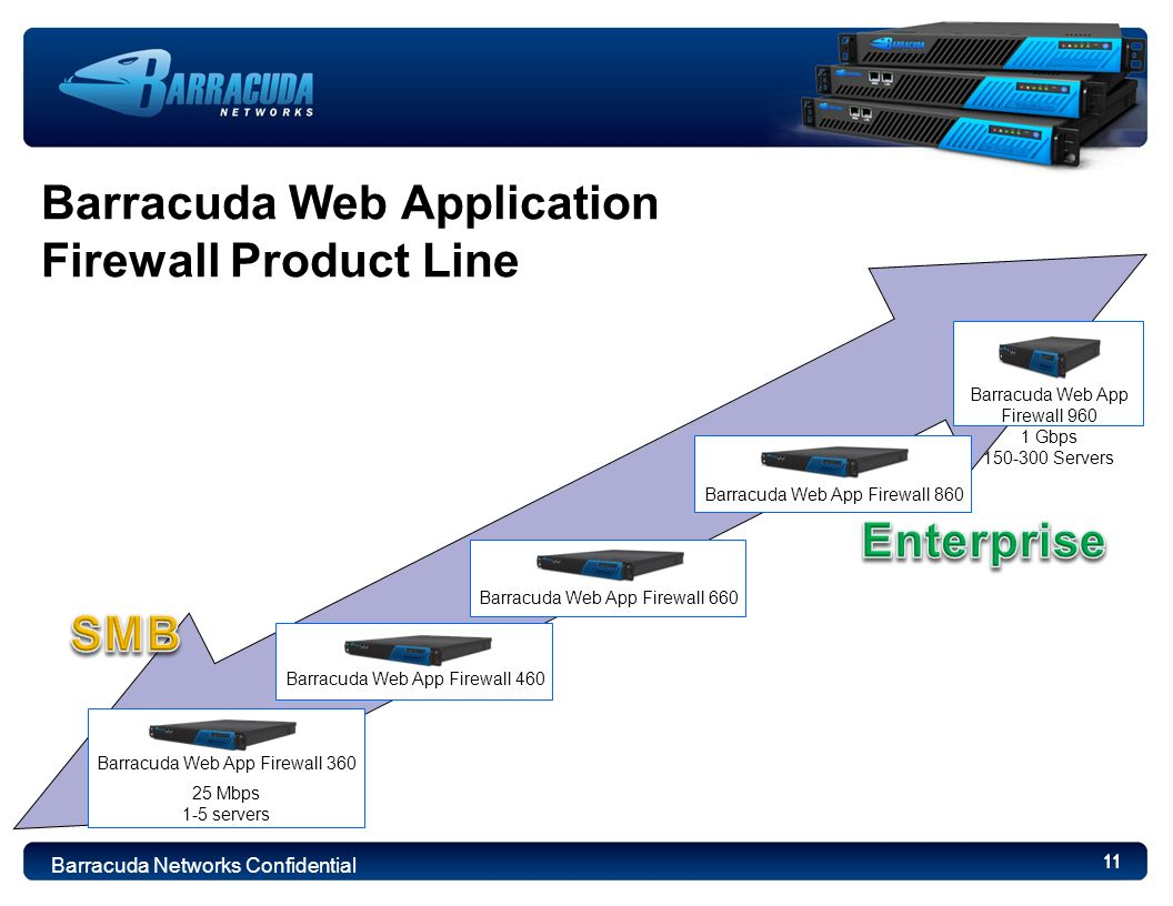 11 Barracuda Web Application Firewall Product Line 11 Barracuda Web App Firewall 660 Barracuda Web App Firewall 460 Barracuda Web App Firewall 360 25 Mbps 1-5 servers Barracuda Networks Confidential Barracuda Web App Firewall 860 Barracuda Web App Firewall 960 1 Gbps 150-300 Servers