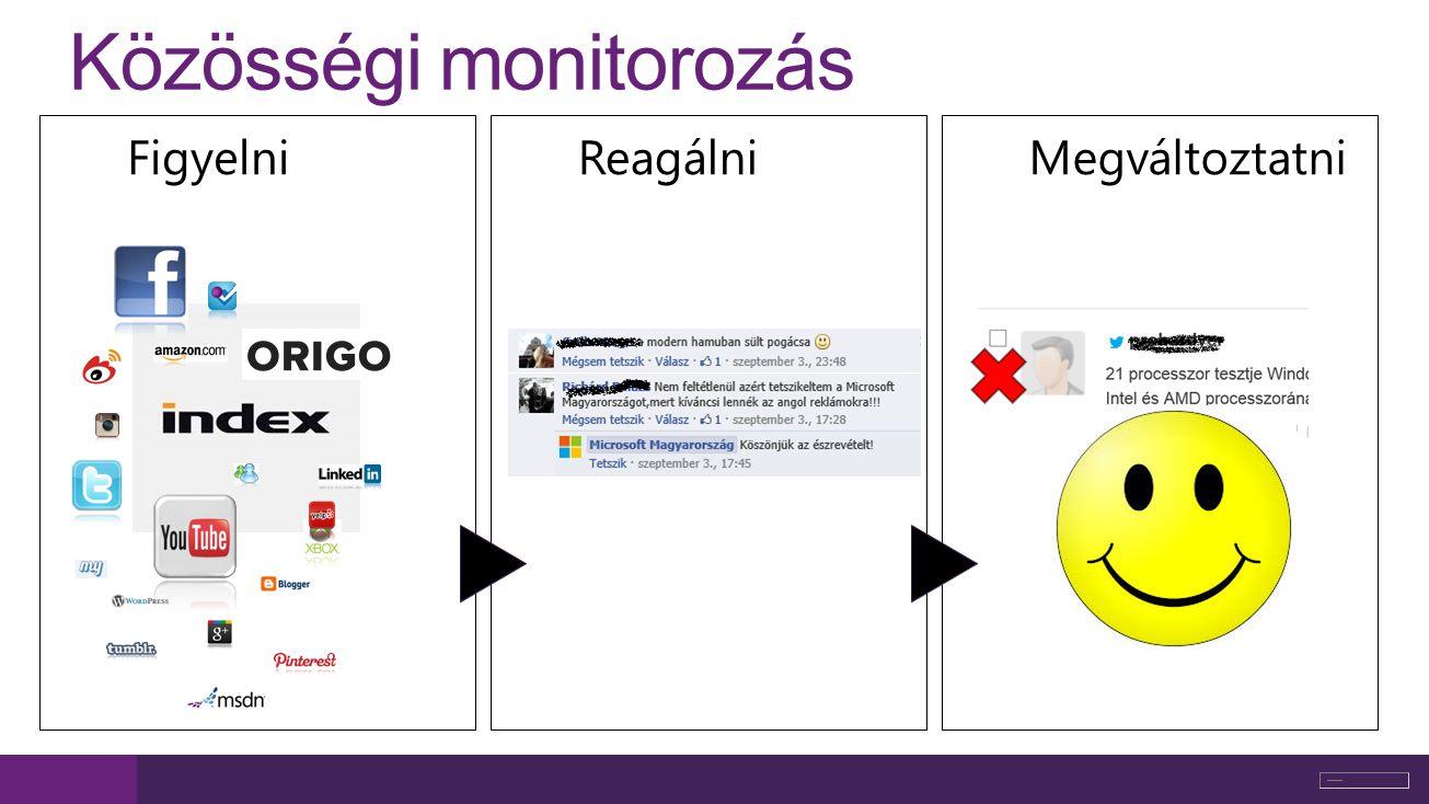 Közösségi monitorozás FigyelniReagálniMegváltoztatni
