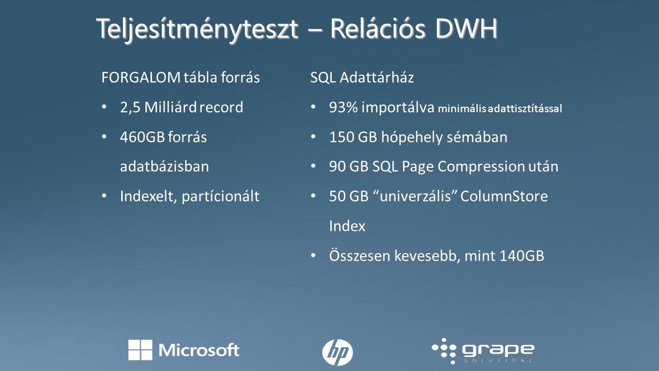 Teljesítményteszt – Relációs DWH FORGALOM tábla forrás 2,5 Milliárd record 460GB forrás adatbázisban Indexelt, partícionált SQL Adattárház 93% importálva minimális adattisztítással 150 GB hópehely sémában 90 GB SQL Page Compression után 50 GB univerzális ColumnStore Index Összesen kevesebb, mint 140GB