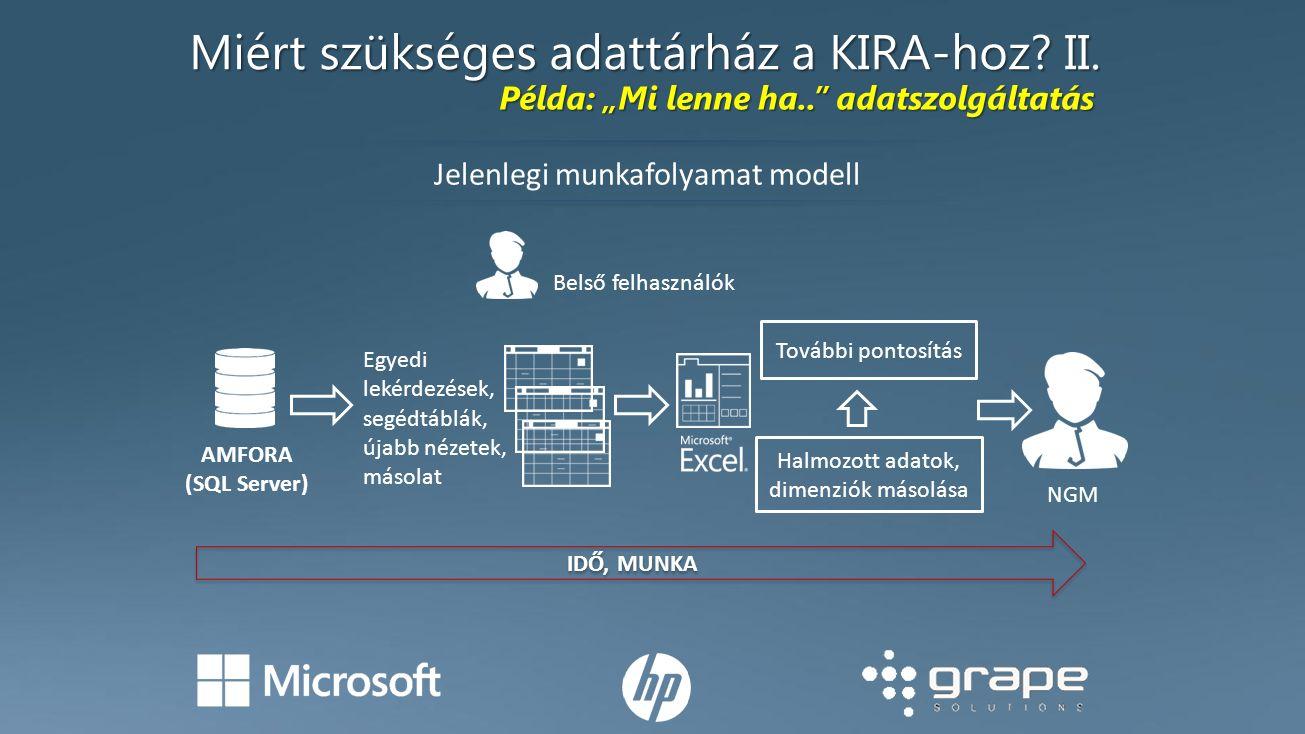 """Miért szükséges adattárház a KIRA-hoz? II. Jelenlegi munkafolyamat modell IDŐ, MUNKA Példa: """"Mi lenne ha.."""" adatszolgáltatás AMFORA (SQL Server) Egyed"""