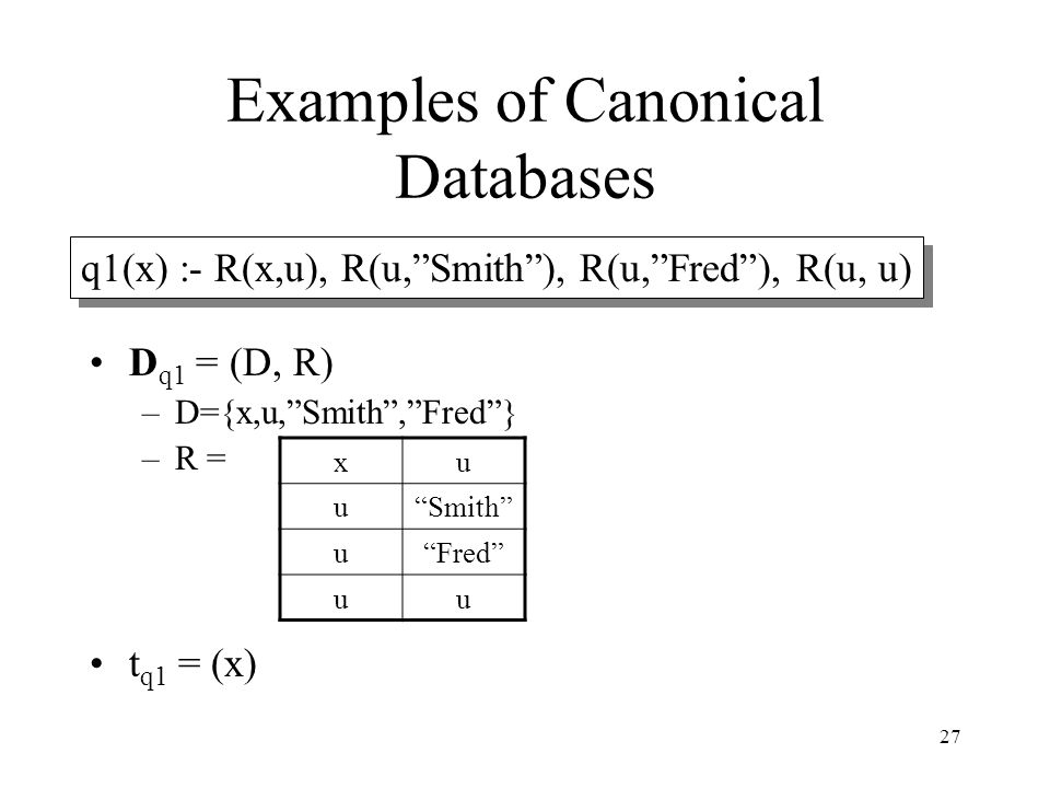 "27 Examples of Canonical Databases D q1 = (D, R) –D={x,u,""Smith"",""Fred""} –R = t q1 = (x) xu u""Smith"" u""Fred"" uu q1(x) :- R(x,u), R(u,""Smith""), R(u,""Fr"