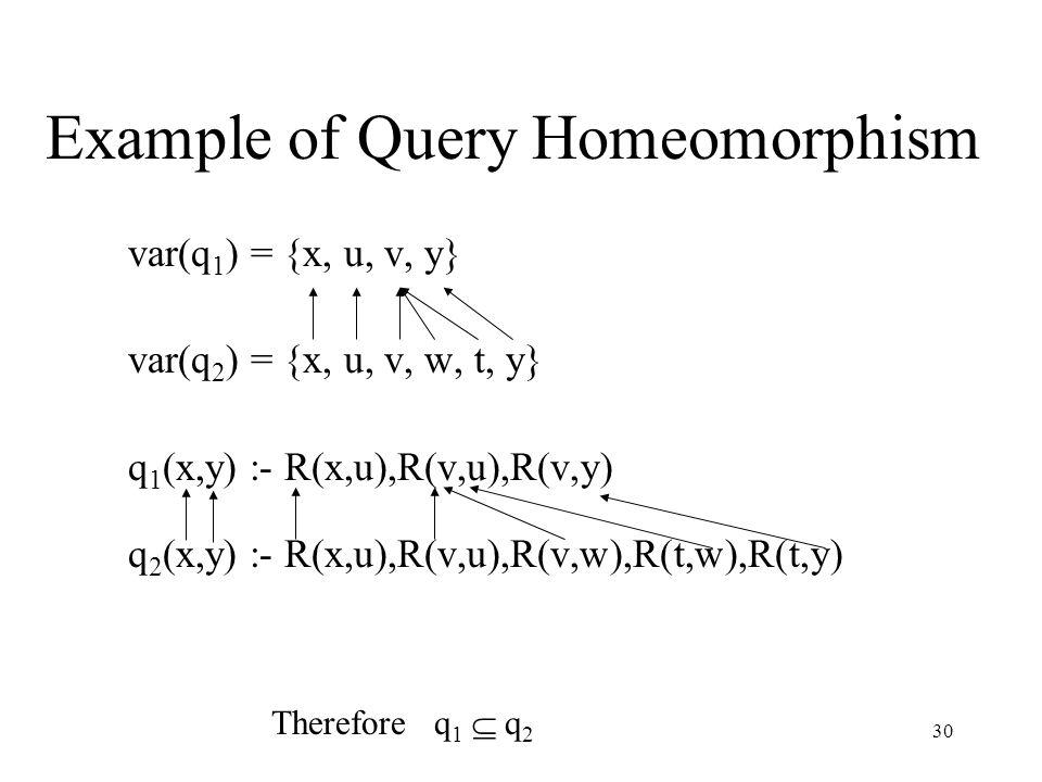 30 Example of Query Homeomorphism var(q 1 ) = {x, u, v, y} var(q 2 ) = {x, u, v, w, t, y} q 1 (x,y) :- R(x,u),R(v,u),R(v,y) q 2 (x,y) :- R(x,u),R(v,u),R(v,w),R(t,w),R(t,y) Therefore q 1  q 2