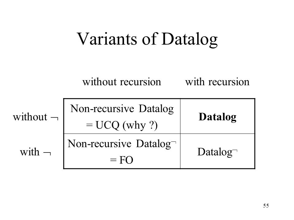 55 Variants of Datalog without recursionwith recursion without  Non-recursive Datalog = UCQ (why ) Datalog with  Non-recursive Datalog  = FO Datalog 