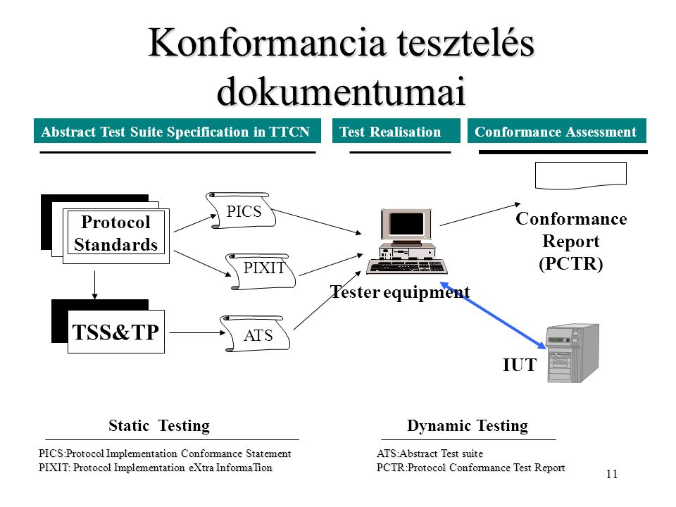 11 Konformancia tesztelés dokumentumai Conformance Report (PCTR) Protocol Standards TSS&TP PICS PIXIT IUT ATS Tester equipment Static TestingDynamic Testing Abstract Test Suite Specification in TTCNTest RealisationConformance Assessment PICS:Protocol Implementation Conformance StatementATS:Abstract Test suite PIXIT: Protocol Implementation eXtra InformaTionPCTR:Protocol Conformance Test Report
