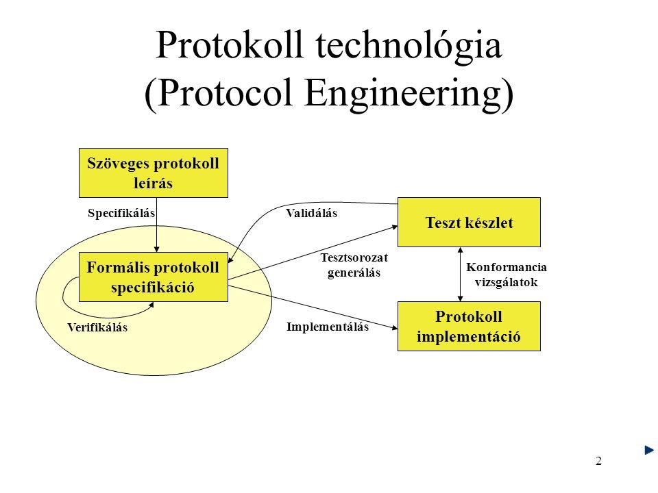 2 Protokoll technológia (Protocol Engineering) Szöveges protokoll leírás Formális protokoll specifikáció Teszt készlet Protokoll implementáció Specifikálás Konformancia vizsgálatok Implementálás Verifikálás Tesztsorozat generálás Validálás