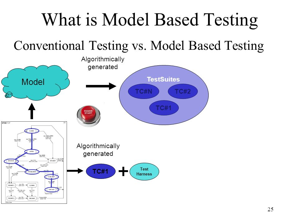 25 Test Harness What is Model Based Testing Conventional Testing vs.