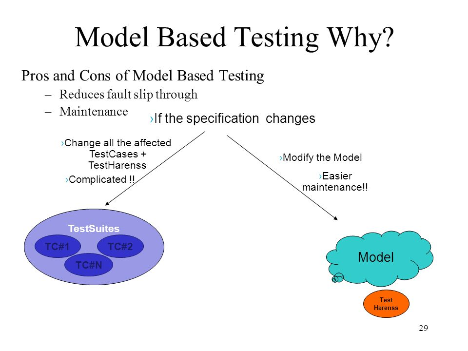 29 Model Based Testing Why? Pros and Cons of Model Based Testing –Reduces fault slip through –Maintenance Model ›If the specification changes TC#1TC#2