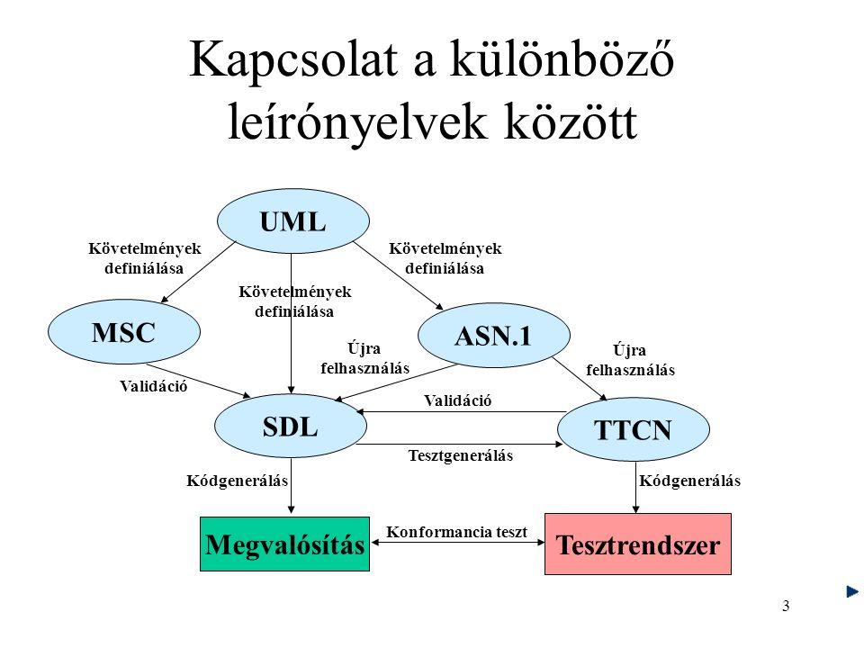 3 Kapcsolat a különböző leírónyelvek között TTCN SDL UML MSC ASN.1 Megvalósítás Tesztrendszer Követelmények definiálása Követelmények definiálása Követelmények definiálása Validáció Tesztgenerálás Újra felhasználás Kódgenerálás Konformancia teszt Újra felhasználás Validáció Kódgenerálás
