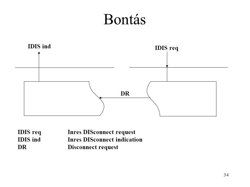 34 Bontás IDIS ind IDIS req DR IDIS reqInres DISconnect request IDIS indInres DISconnect indication DRDisconnect request