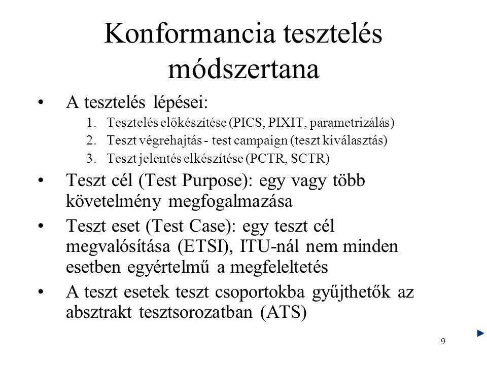 10 Conformance assessment process overview
